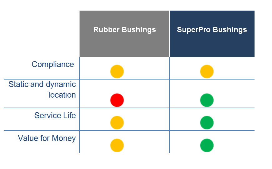 Bushing vs rubber comparison